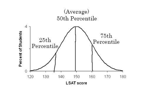 Average LSAT Scores - New LSAT Score Ranges Chart, Good LSAT