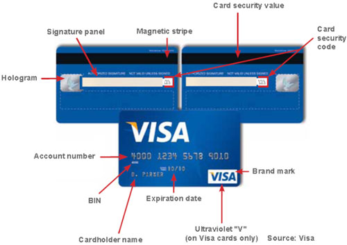 Walmart Visa Debit Card